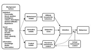 Fig. 15.7E. A model of the theories of reasoned action and planned behaviour. (Adapted by Hemsworth and Coleman, 2011, from Albarracín et al., 2005.)
