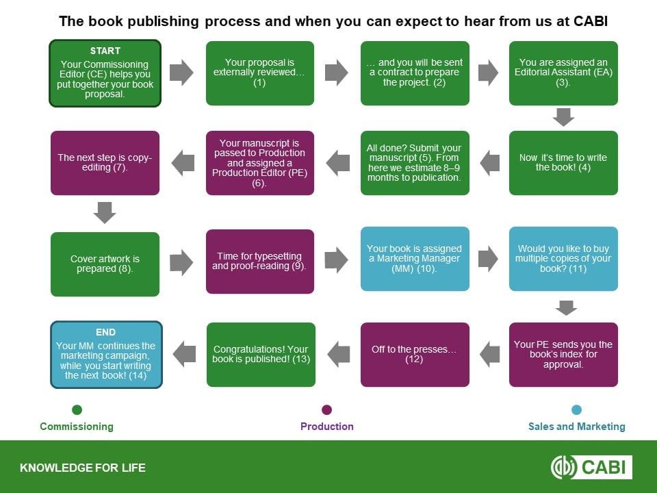 Book_Publication_Process-1